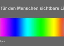 Lichtwellen Spektrum sind elektromagnetische Strahlung